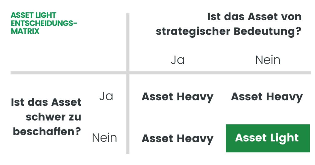 Asset-Light - Entscheidungsmatrix