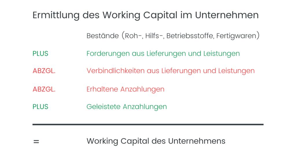 Ermittlung des Working Capital im Unternehmen - Auflistung